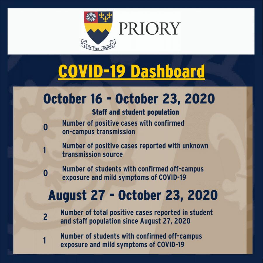 The Coronavirus at Priory